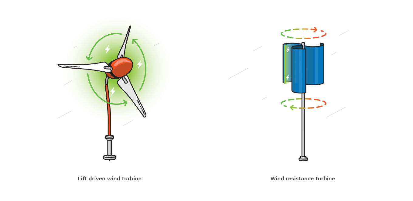 Lift Propelled Versus Drag Resistance Wind Turbines Windchallenge Diy Turbine Wiring Diagrams